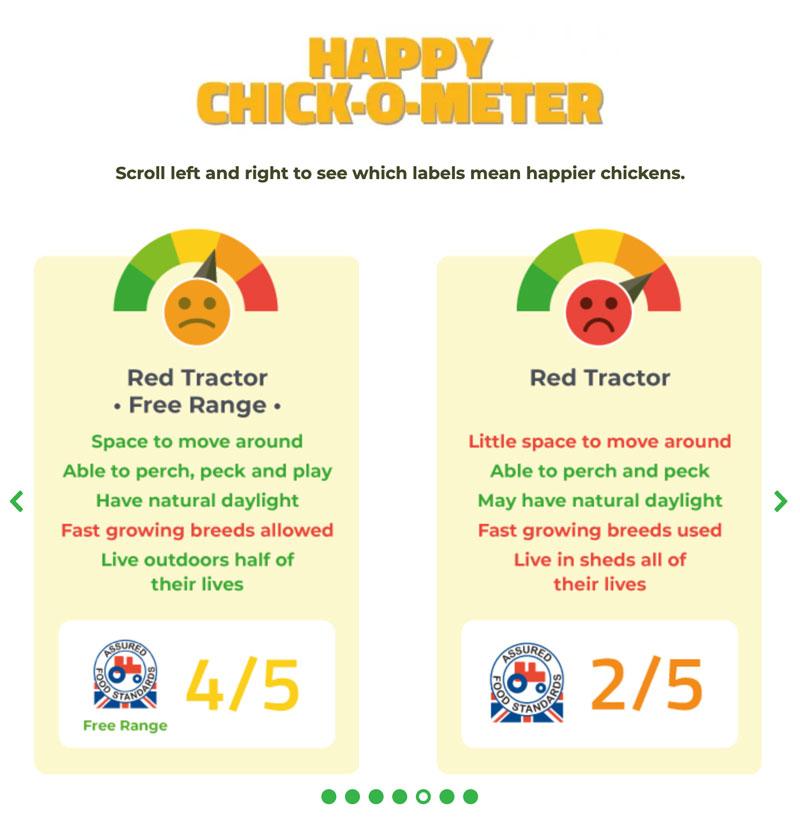 Chickometer